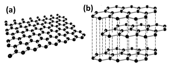 a. Graphen b. Graphit