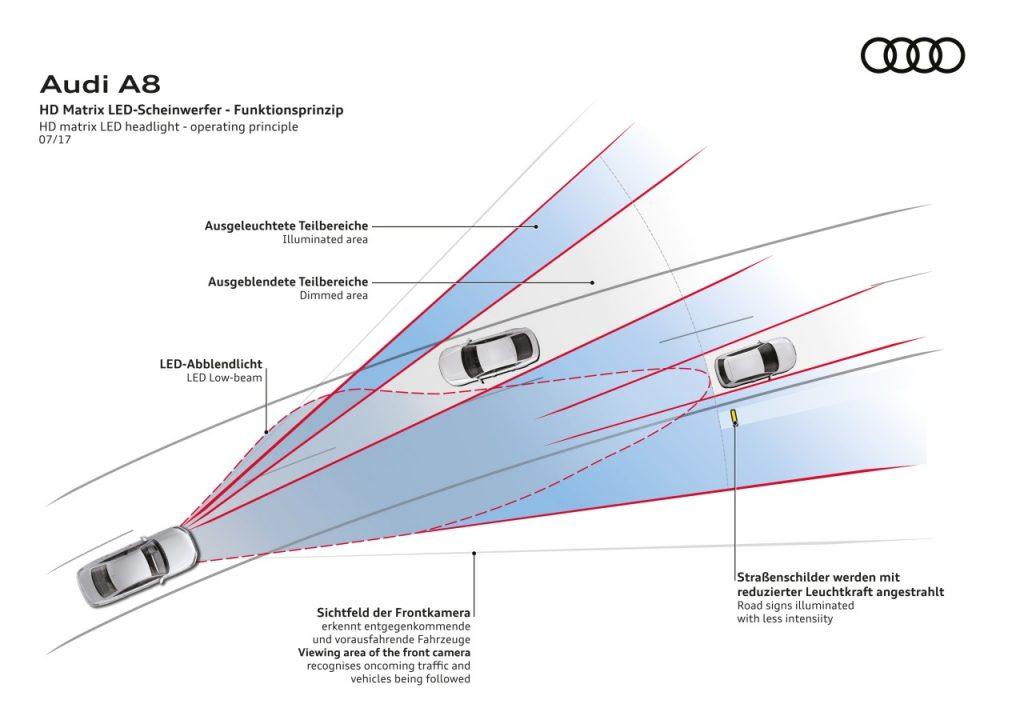 HD matrix LED headlight - operating principle