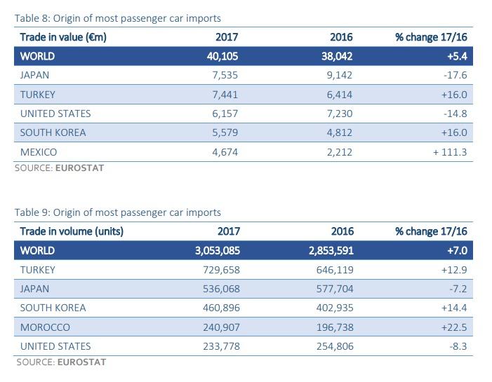 Importe in die EU