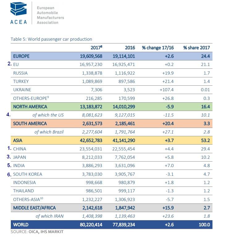 Produktion PKWs