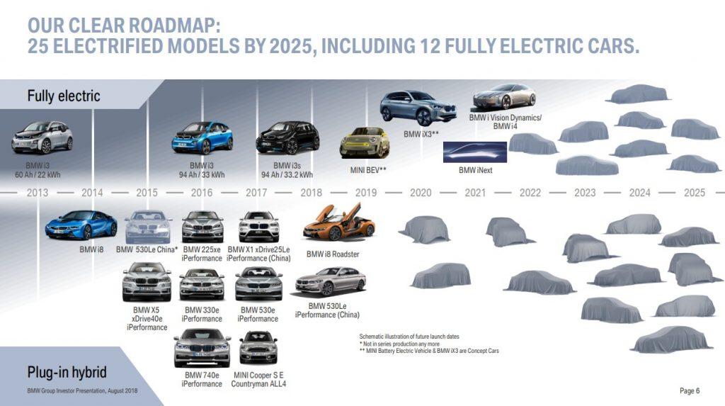 BMW Fahrplan