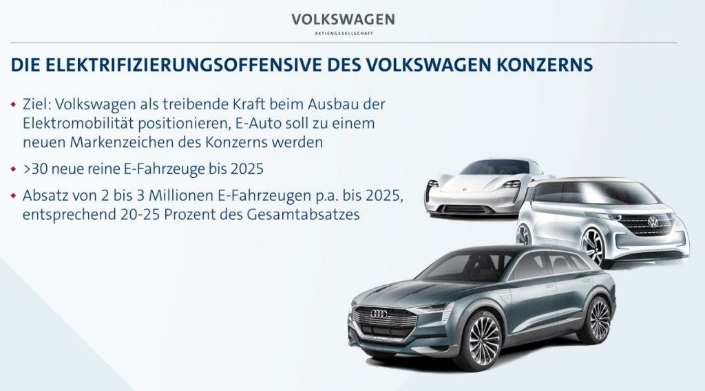 VW Fahrplan