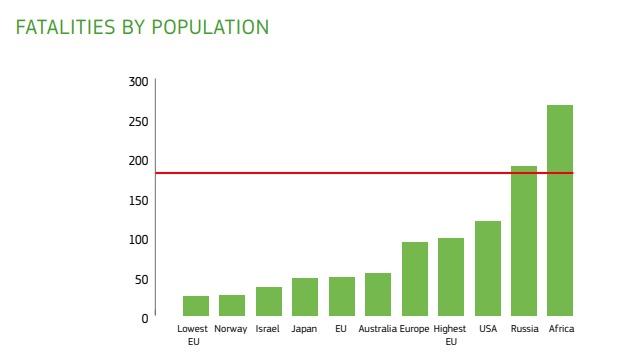 Eu und Welt - Tote je 1 Million Einwohner