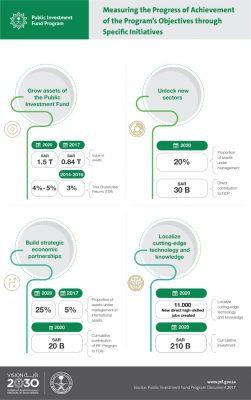 KPIs: Specific Initiatives
