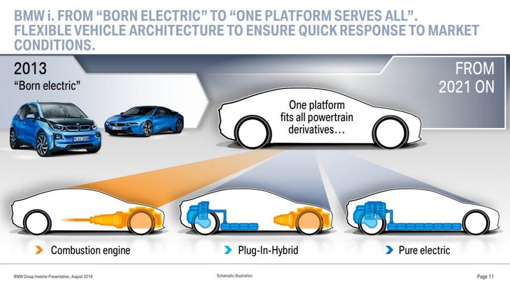 BMW Plattform