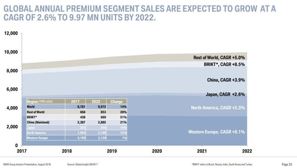 BMW Premiumentwicklung