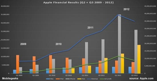 Apple Results Q2 - Q3