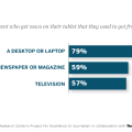 journalism-tablets-are-mostly-replacing-desktop-news
